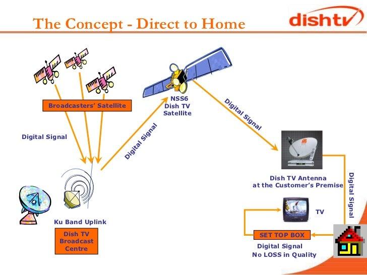dish tv business modelnewacquisitions
