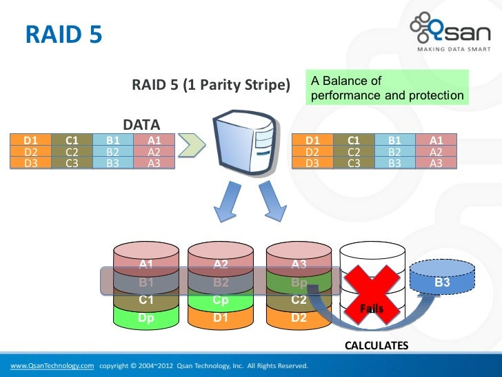 Disk rebuild spare disk for network storage Raid 5 calc