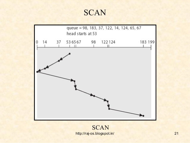 scan scheduling in os