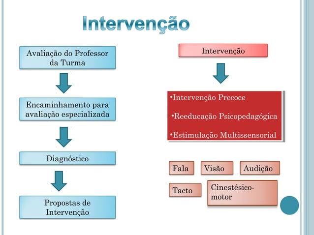 Avaliação do Professor            Intervenção      da Turma                          ••IntervençãoPrecoce                 ...