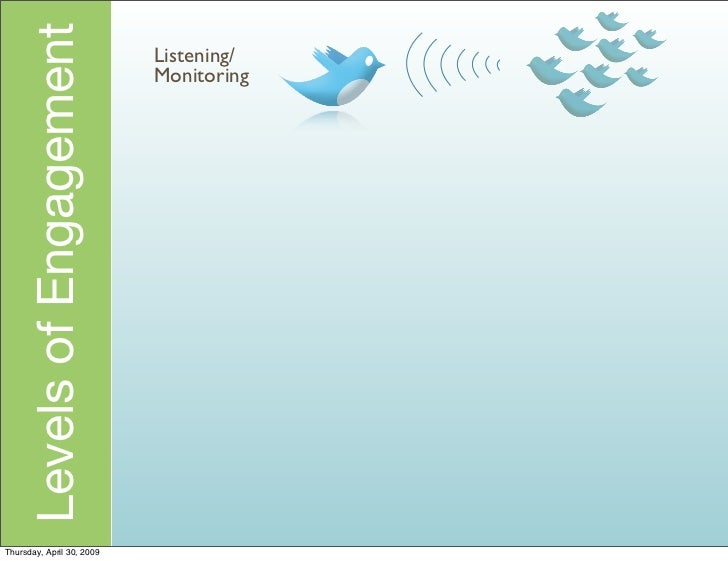 Levels of Engagement   Listening/                            Monitoring     Thursday, April 30, 2009