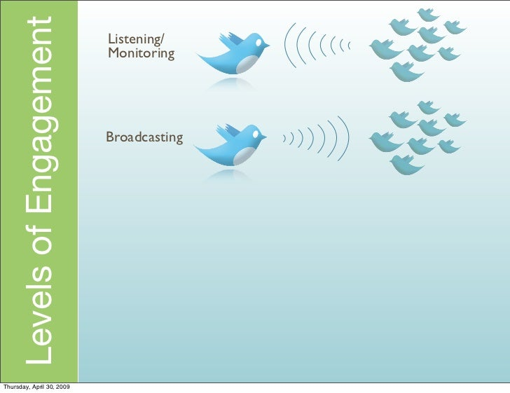 Levels of Engagement   Listening/                            Monitoring                                Broadcasting     Th...