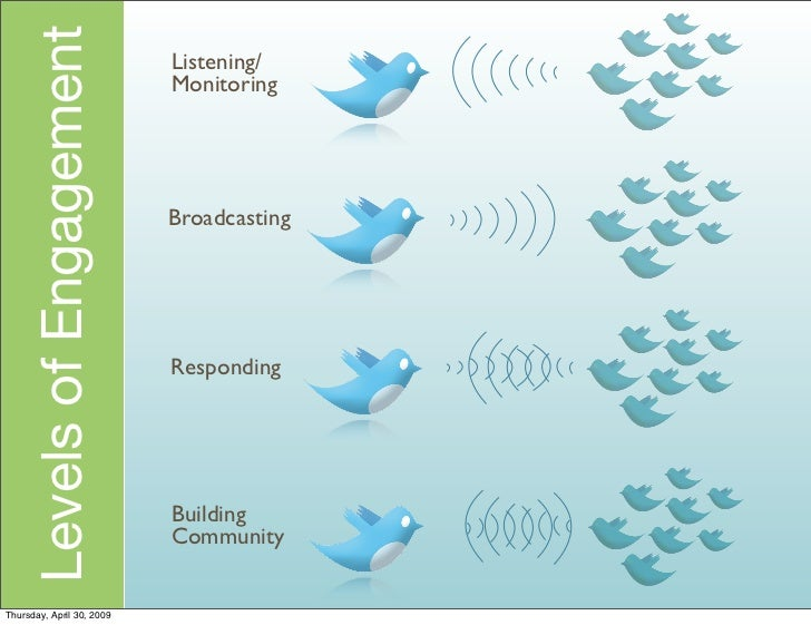 Levels of Engagement   Listening/                            Monitoring                                Broadcasting       ...