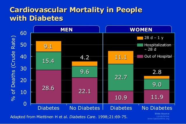 Epidemiología de la Resistencia a la Insulina, Diabetes