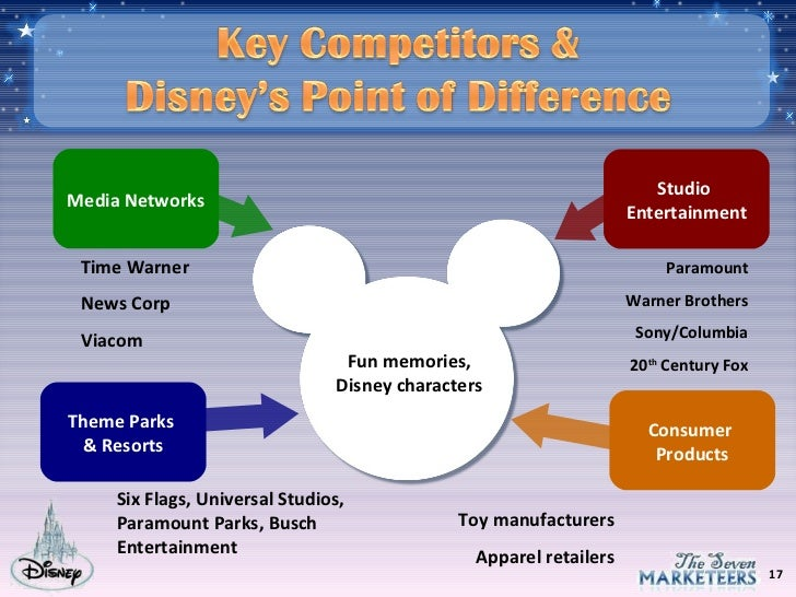 Product life cycle of disney