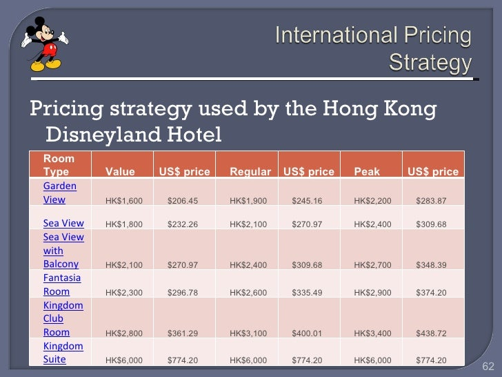 Pricing Strategy at Tropical Paradise Resort