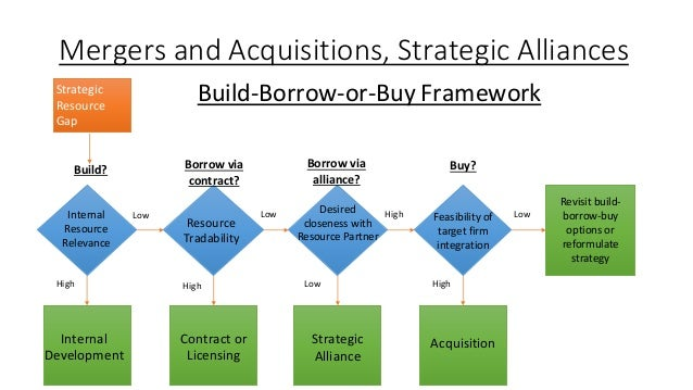 alternative strategies for disney Strategic management 5 integrating intuition and analysis adapting to change 6 7 develop alternative strategies for your university 162.