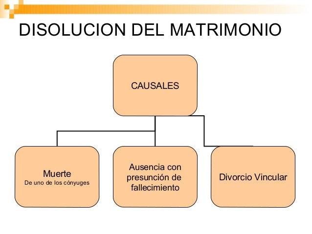 Formula Matrimonio Romano : Disolución del matrimonio