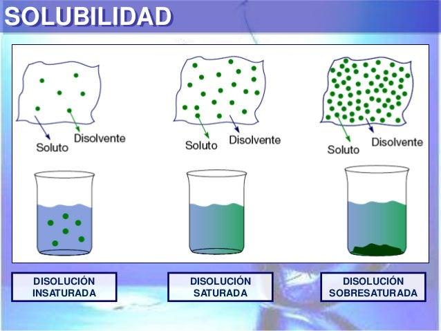 Quimica Solubilidad Composiciones De Colegio Carolinahplata