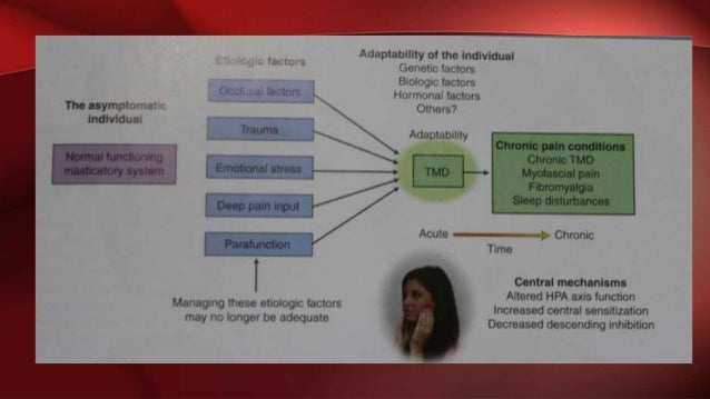 Disorders of TMJ