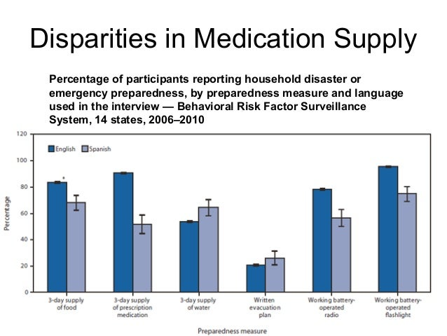 Disparities in Medication Supply Percentage of participants reporting household disaster or emergency preparedness, by pre...