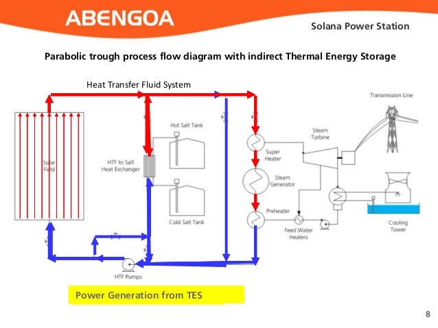 solar power plant flow diagram dispatchable solar power  solana  dispatchable solar power  solana