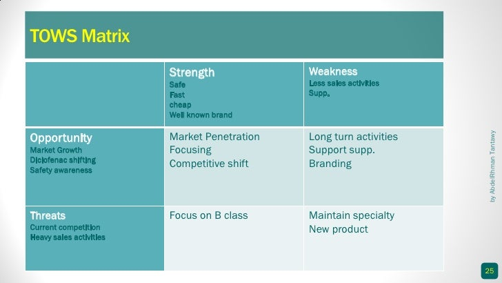 tows anaysis of pfizer Glaxosmithkline company profile - swot analysis: gsk has made solid gains in oral care over 2009-2014 sensodyne, through its advanced.