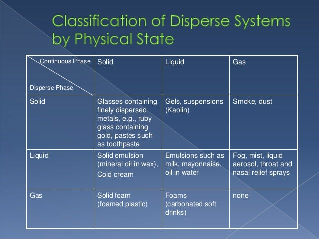 disperse system How can the answer be improved.