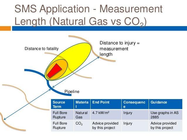 Natural Gas Pipeline Risk Assessment