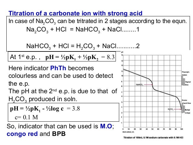 Displacement Titration As Analytical Technique