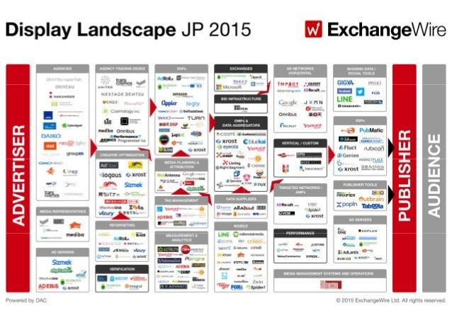 Display Landscape JP 2015 E Exchangewire  AD NETWORKS HORIZONTAL  SHARING DATA I SOCIAL TOOLS                             ...