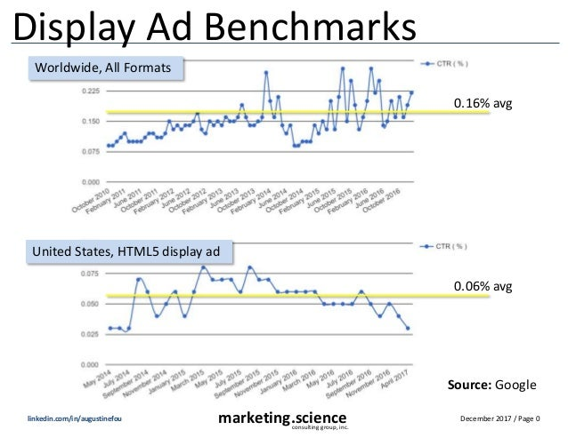 December 2017 / Page 0marketing.scienceconsulting group, inc. linkedin.com/in/augustinefou Display Ad Benchmarks 0.16% avg...