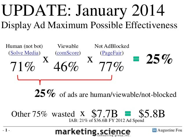 UPDATE: January 2014 Display Ad Maximum Possible Effectiveness Human (not bot) (Solve Media)  Viewable (comScore)  71%  46...