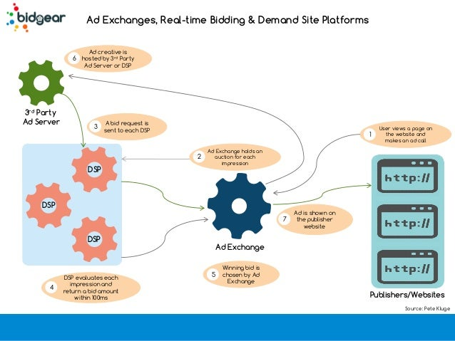 Display Advertising Basics
