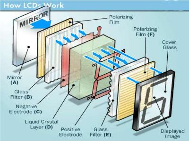 PRINCIPLE  The main principle behind liquid crystal molecules is that when an electric current is applied to them, they t...