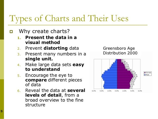 type of charts and graphs