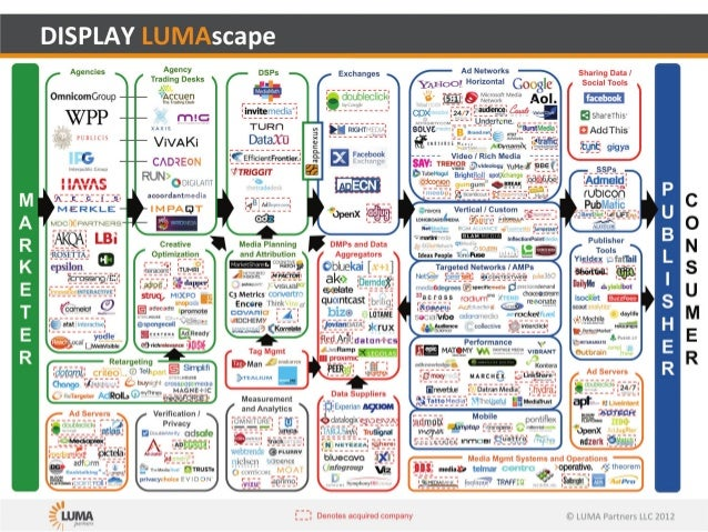Display media lumascape