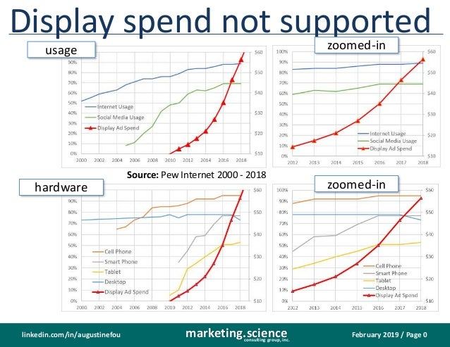 February 2019 / Page 0marketing.scienceconsulting group, inc. linkedin.com/in/augustinefou Display spend not supported har...