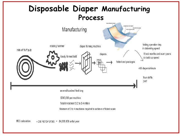 disposable diaper industry 1974 1960, gerber acquires a bib and vinyl pants manufacturer and enters the diaper industry 1961, p&g comes out pampers, invented by vic mills 1967, disposable diapers get fastenable tape, first with combinett diapers 1969, disana, a german cloth diaper brand, is created with their tie on nappy 1974, kimbies brand.