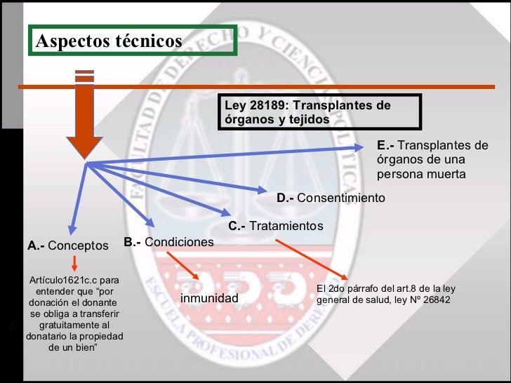 Aspectos técnicos A.-  Conceptos B.-  Condiciones C.-  Tratamientos D.-  Consentimiento E.-  Transplantes de órganos de un...