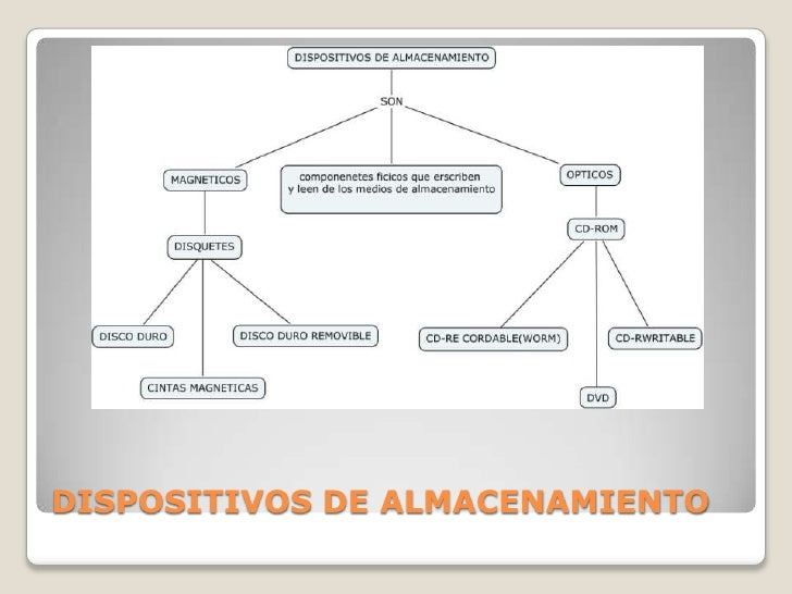 DISPOSITIVOS DE ALMACENAMIENTO<br />