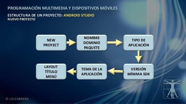 Estructura De Un Proyecto En Android Studio