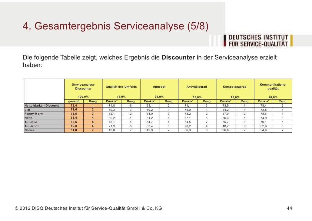 4. Gesamtergebnis Serviceanalyse (5/8)   Die folgende Tabelle zeigt, welches Ergebnis die Discounter in der Serviceanalyse...