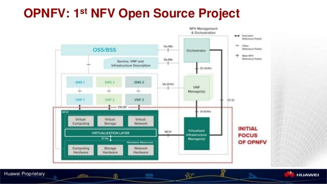 Disrupting Telecom The Evolution Of Nfv By Sean Chen