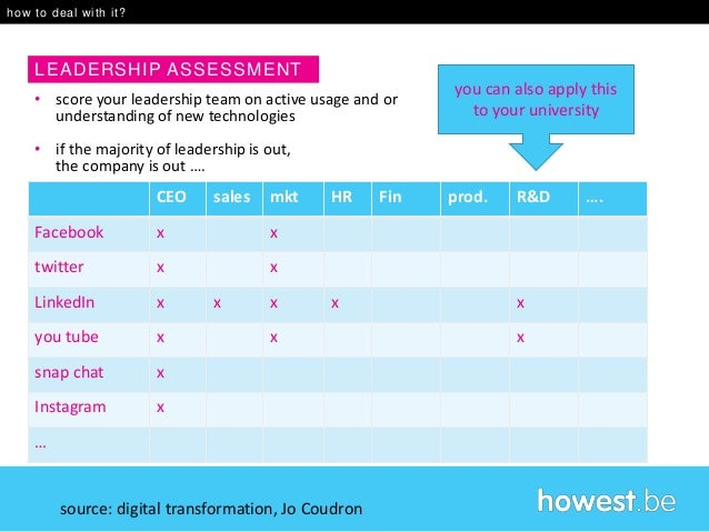 Technology Management Image: Disruption And Digital Disruption 2016