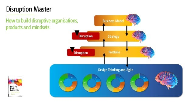 Disruption Master Howto build disruptiveorganisations, products and mindsets Business Model StrategyDisruption PortfolioDi...