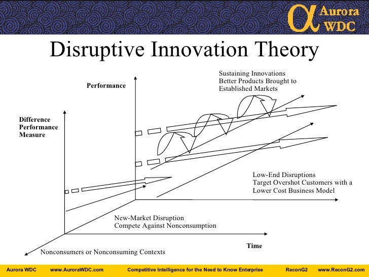 what is the difference between sustaining technology and disruptive technology Radical, discontinuous and disruptive innovation – what's the difference peter augsdörfer haw ingolstadt, germany, and grenoble ecole de management, france.