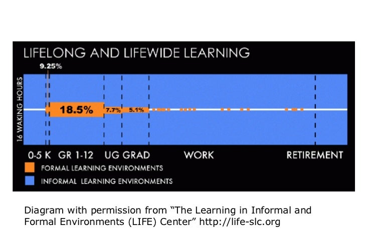"""Diagram with permission from """"The Learning in Informal and Formal Environments (LIFE) Center"""" http://life-slc.org"""