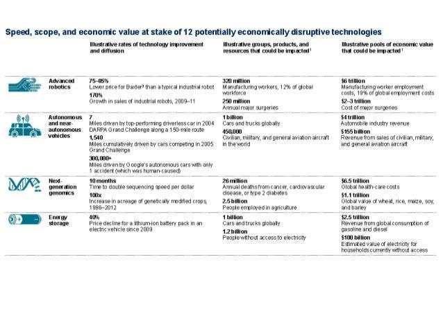 Disruptive Technologies McKinsey