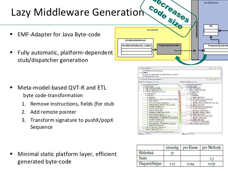 Middleware thesis
