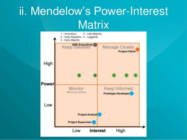 Study for a Virtual Personal Assistant Mobile Application for GlaxoSm – Power Interest Matrix