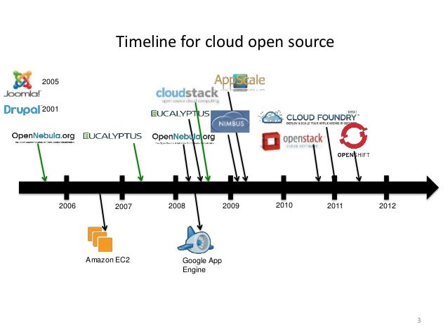 Dissecting Open Source Cloud Evolution: An OpenStack Case Study Slide 3
