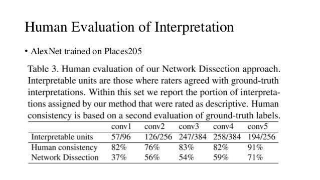 Human Evaluation of Interpretation • AlexNet trained on Places205