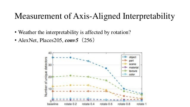 Measurement of Axis-Aligned Interpretability • Weather the interpretability is affected by rotation? • AlexNet, Places205,...