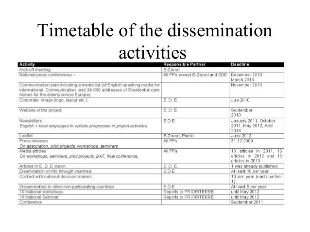 Dissemination plan presentation for Dissemination plan template