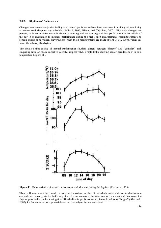 2.3.2.   Rhythms of PerformanceChanges in self-rated subjective feelings and mental performance have been measured in waki...