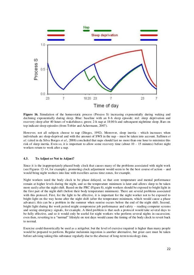 Figure 16. Simulation of the homeostatic process (Process S) increasing exponentially during waking anddeclining exponenti...