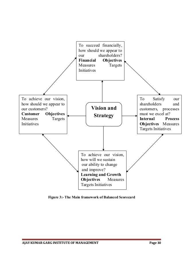 Balanced scorecard dissertations and thesis