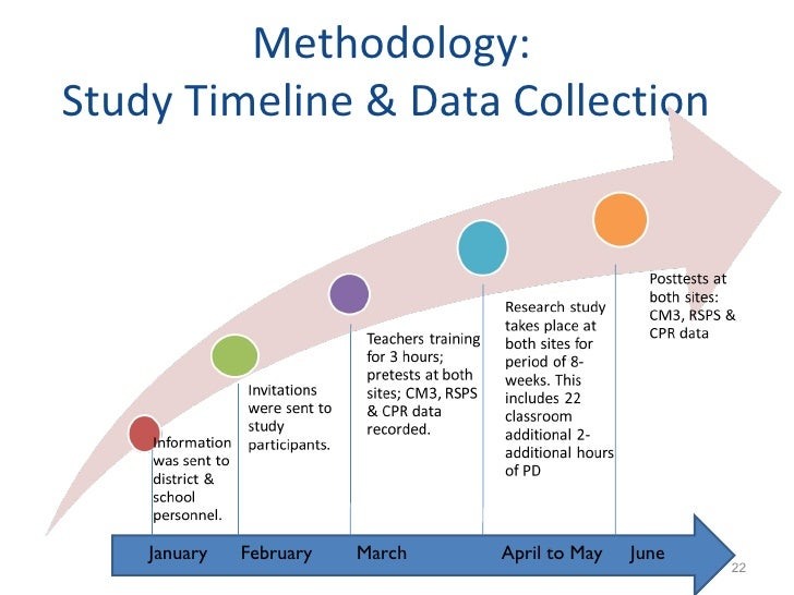 Master thesis data collection