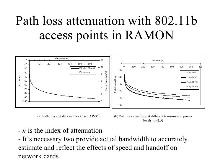Path loss attenuation with 802.11b access points in RAMON - n  is the index of attenuation - It's necessary two provide ac...